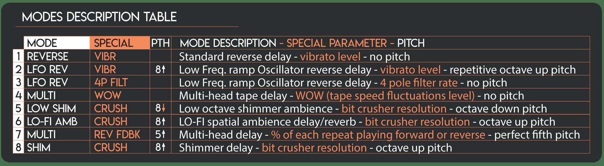 Tabla del pedal de delay de cinta Mastro Valvola LEM