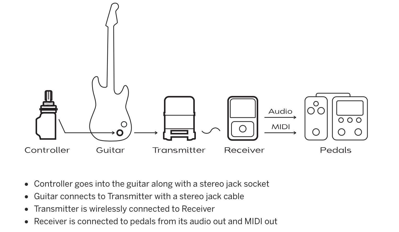 Noatronic apuesta por el control MIDI inalámbrico para tu guitarra